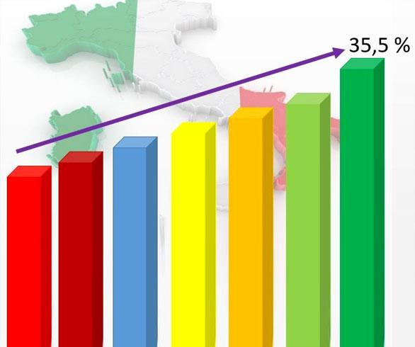 Italia: siamo al 35,5%